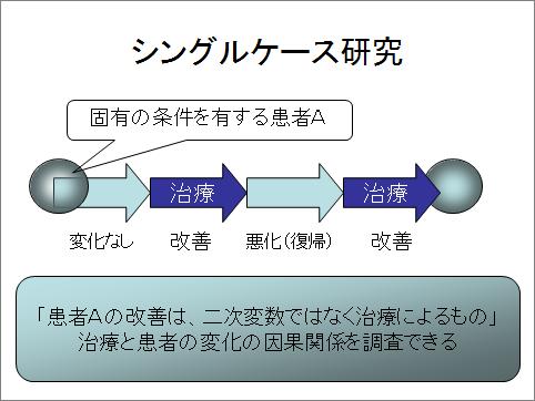 シングルケース研究法(実験計画)の基礎1